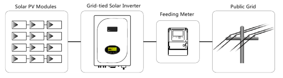 Diagram grid-tie inverter